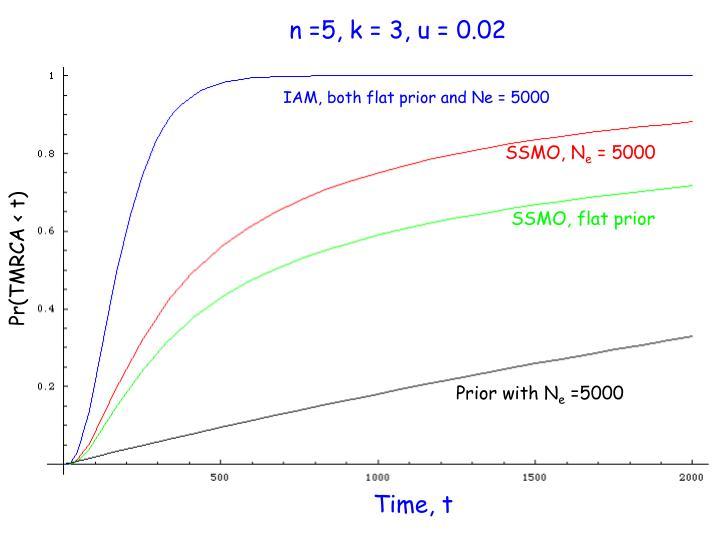 n =5, k = 3, u = 0.02