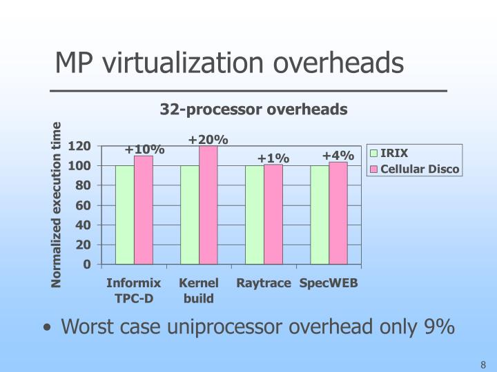 MP virtualization overheads