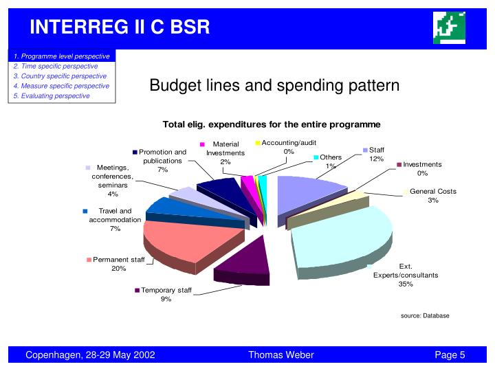Budget lines and spending pattern