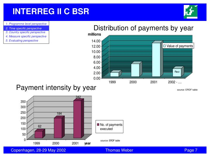 Distribution of payments by year