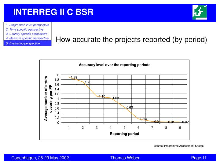 How accurate the projects reported (by period)