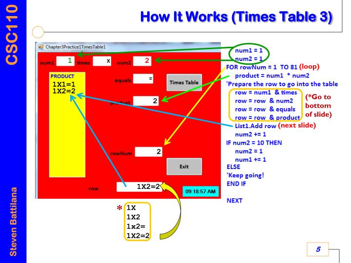 How It Works (Times Table 3)