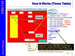 how it works times table