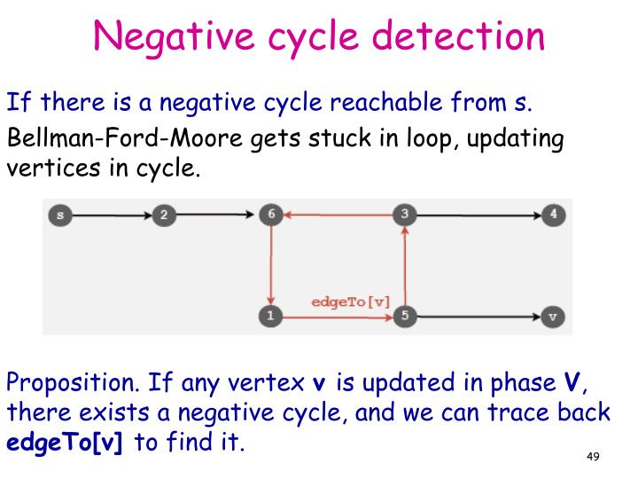 Negative cycle detection