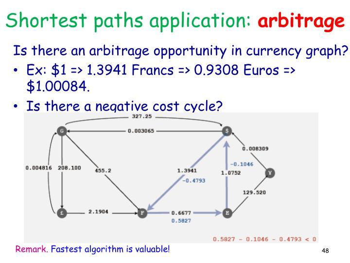 Shortest paths application: