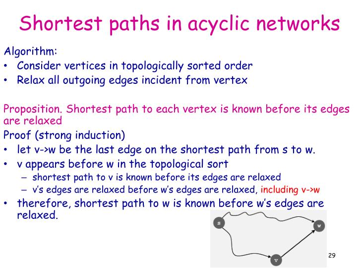 Shortest paths in acyclic networks