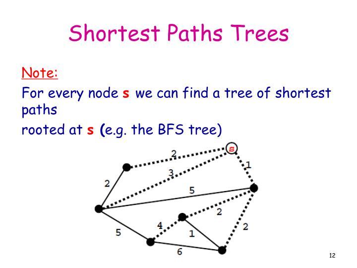 Shortest Paths Trees