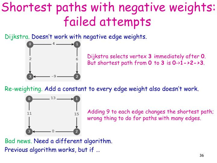 Shortest paths with negative weights: failed attempts