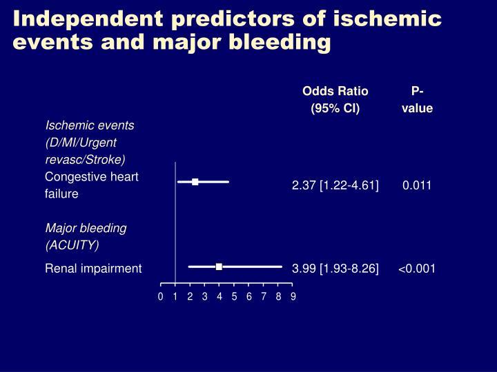 Independent predictors of ischemic events and major bleeding