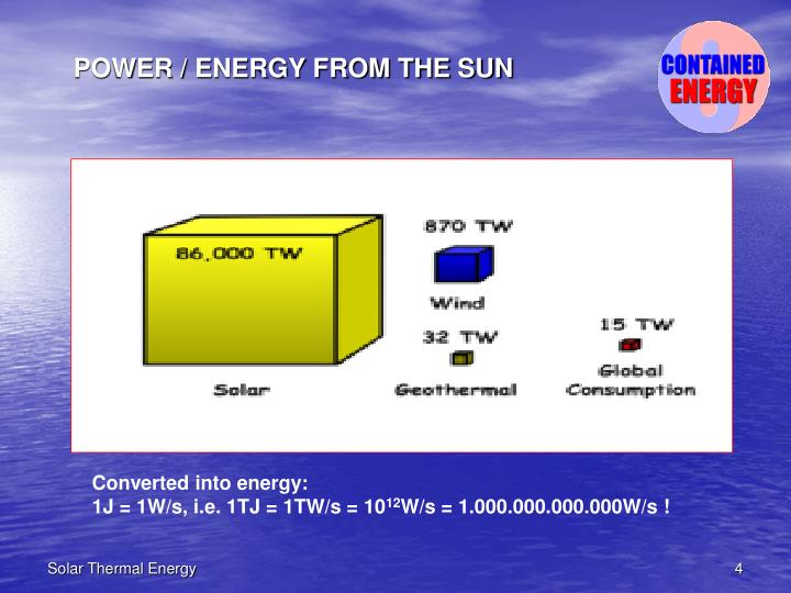 POWER / ENERGY FROM THE SUN