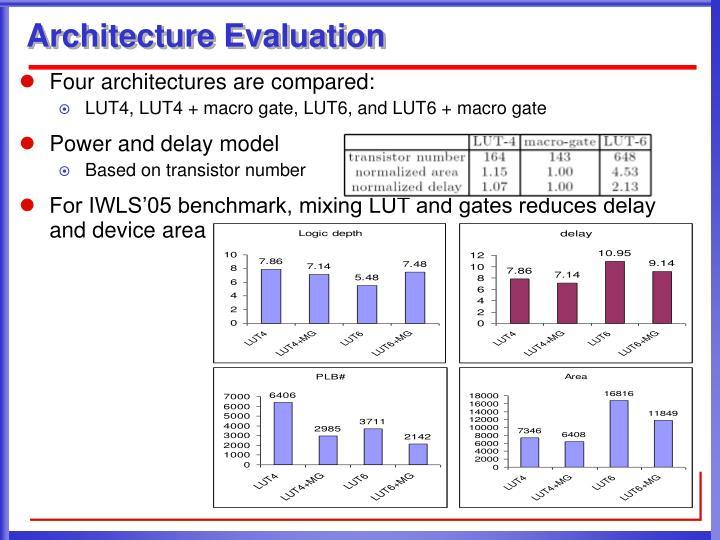 Architecture Evaluation