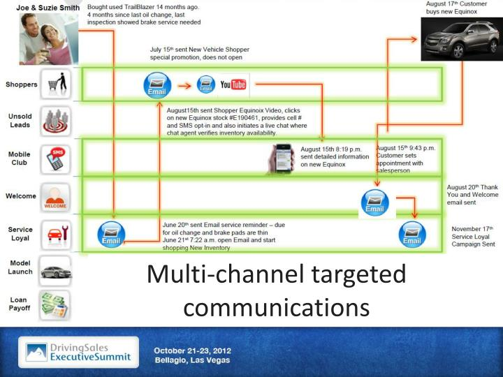 Multi-channel targeted communications