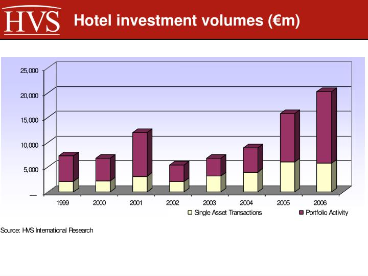 Hotel investment volumes (€m)