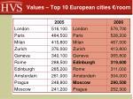 values top 10 european cities room