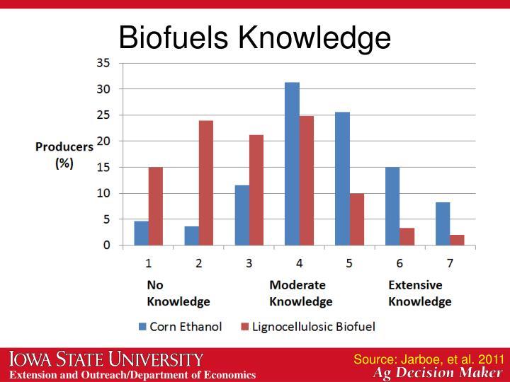 Biofuels Knowledge