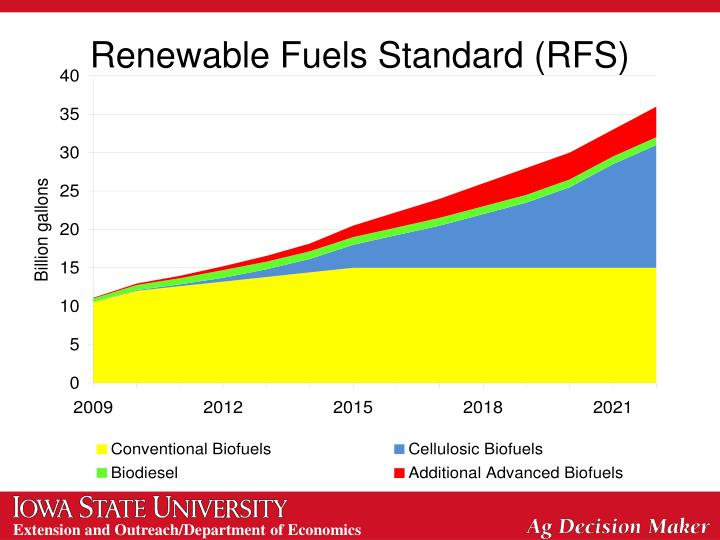 Renewable Fuels Standard (RFS)