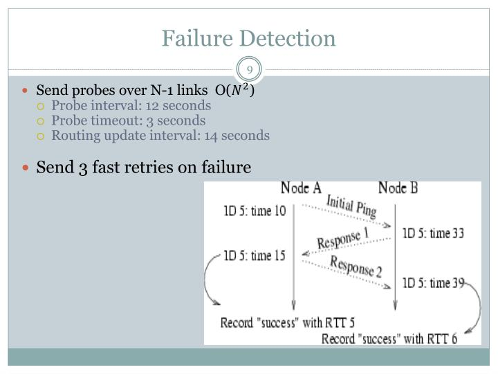 Failure Detection