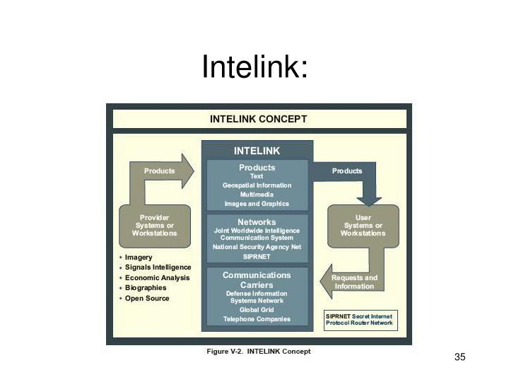 Intelink: