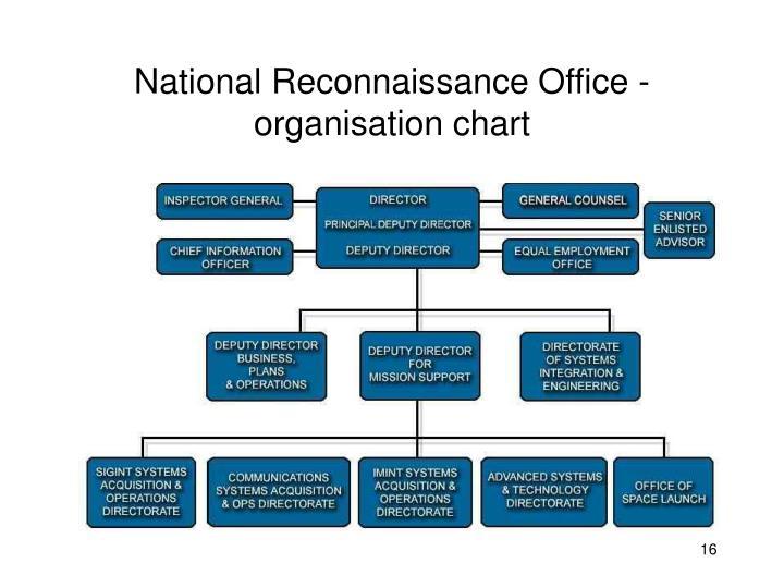 National Reconnaissance Office - organisation chart
