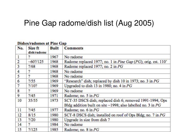 Pine Gap radome/dish list (Aug 2005)