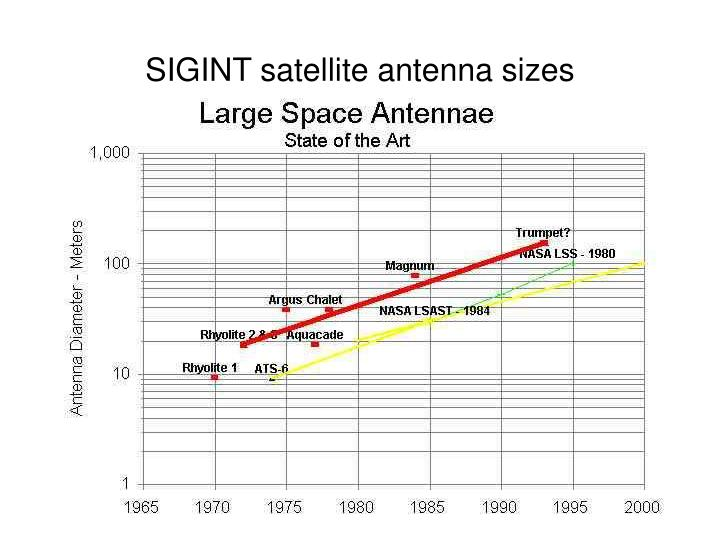 SIGINT satellite antenna sizes