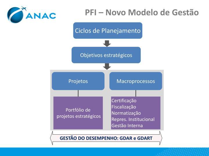 PFI – Novo Modelo de Gestão