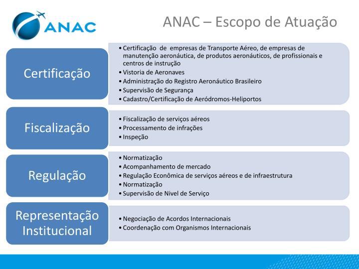 ANAC – Escopo de Atuação