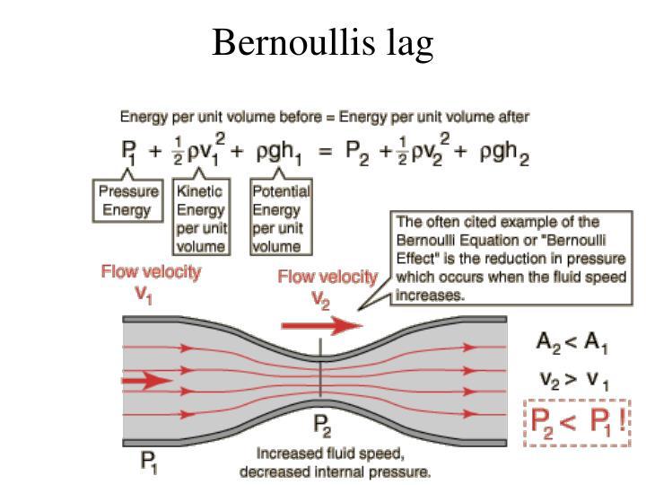 Bernoullis lag