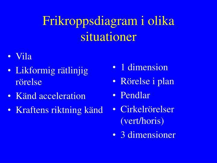 Frikroppsdiagram i olika situationer