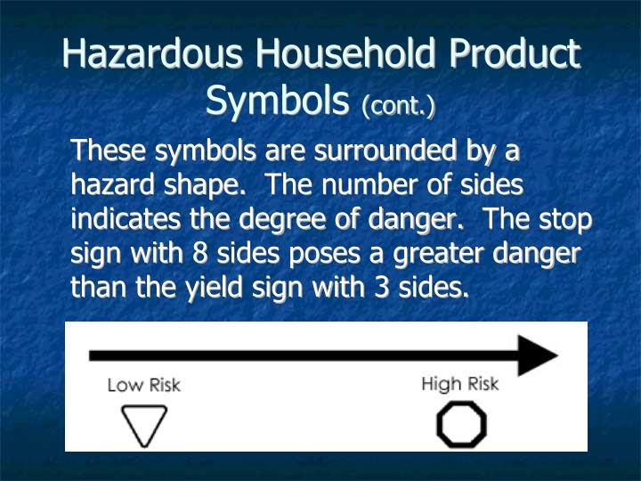 Hazardous Household Product Symbols