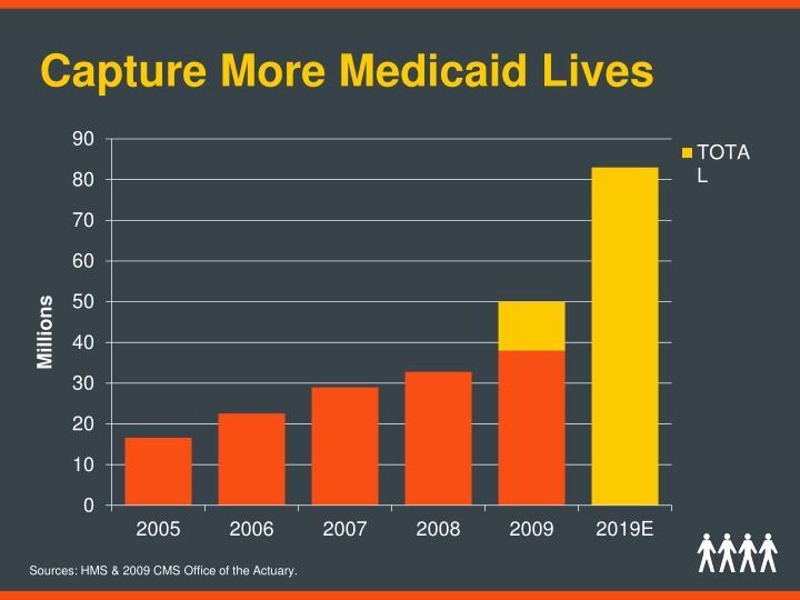 Capture More Medicaid Lives