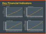 key financial indicators rolling four quarters