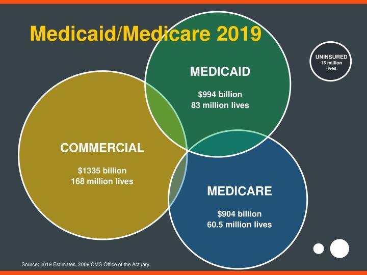 Medicaid/Medicare 2019