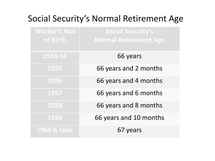 Social Security's Normal Retirement Age