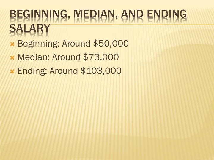 Beginning: Around $50,000