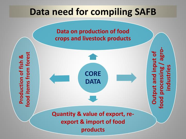 Data need for compiling SAFB
