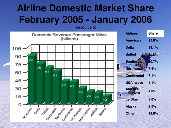 Airline Domestic Market Share February 2005 - January 2006