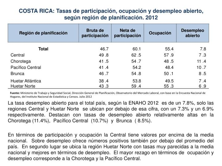 COSTA RICA: Tasas de participación, ocupación y desempleo abierto,