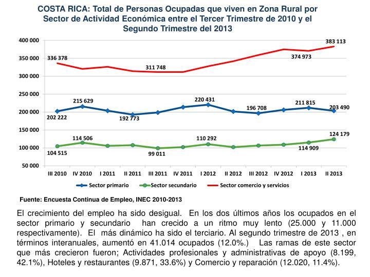 COSTA RICA: Total de Personas Ocupadas que viven en Zona Rural por Sector de Actividad Económica entre el Tercer Trimestre de 2010 y el Segundo Trimestre del