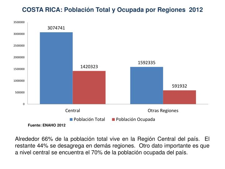 COSTA RICA: Población Total