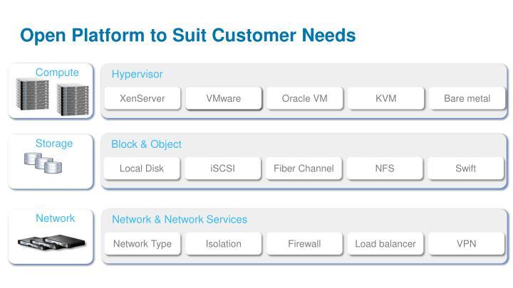 Open Platform to Suit Customer Needs