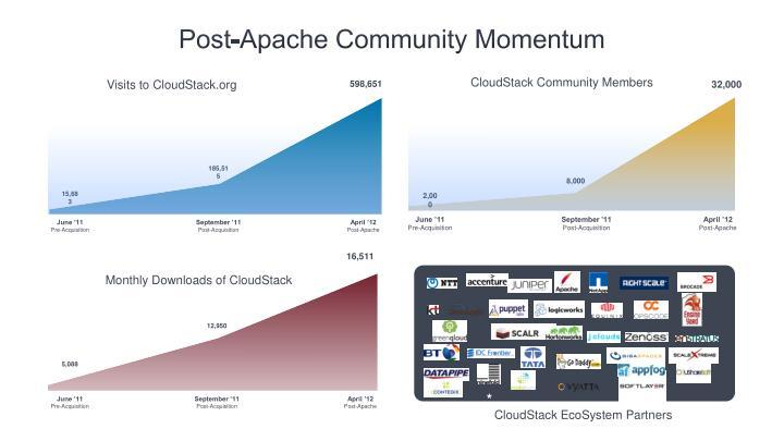 Post-Apache Community Momentum