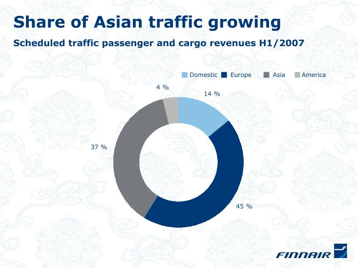 Share of Asian traffic growing