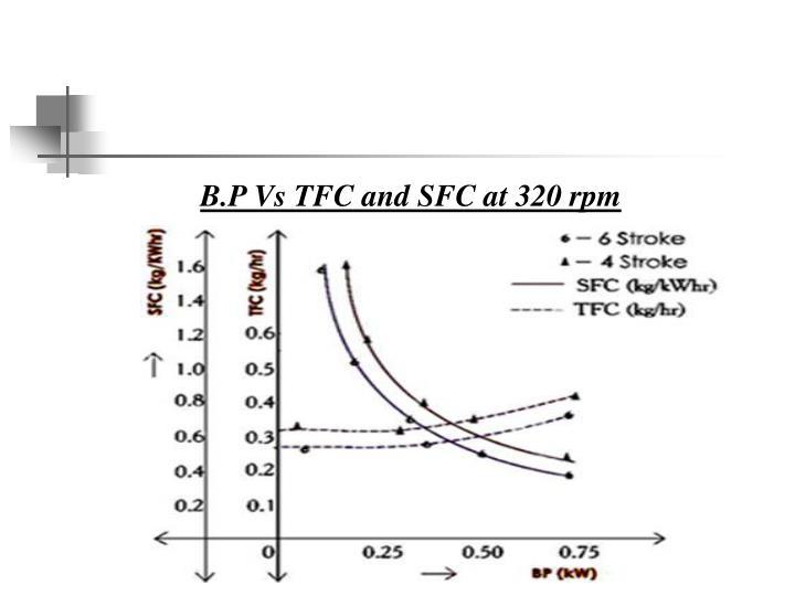 B.P Vs TFC and SFC at 320 rpm