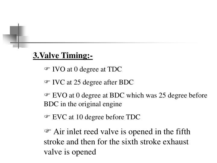 3.Valve Timing:-