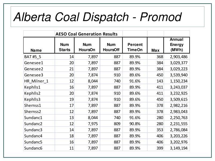 Alberta Coal Dispatch - Promod