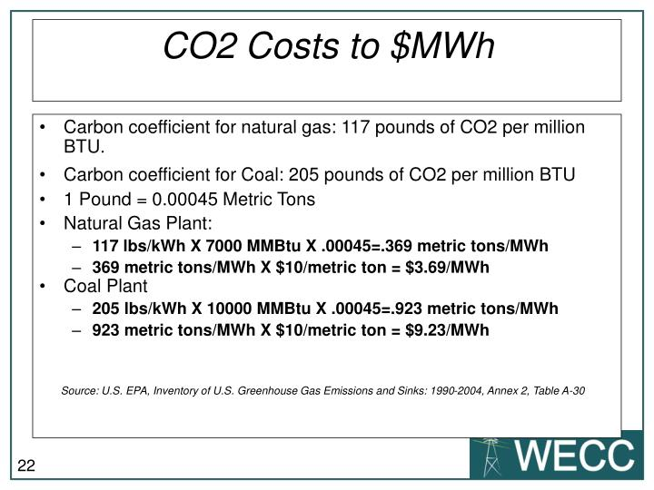 CO2 Costs to $MWh