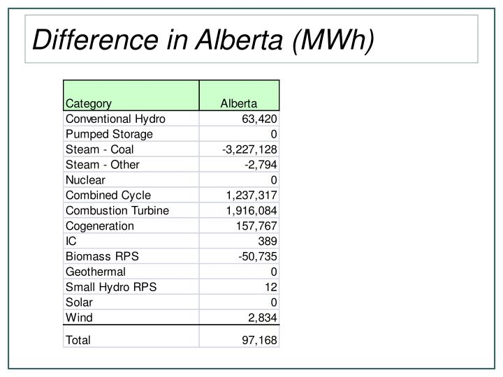 Difference in Alberta (MWh)