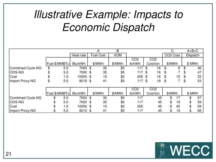 Illustrative Example: Impacts to Economic Dispatch