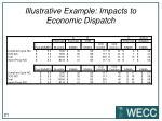 illustrative example impacts to economic dispatch